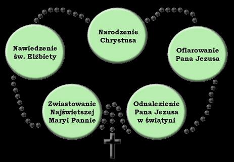 Różaniec Rozważania Parafia św Mikołaja W Bydgoszczy